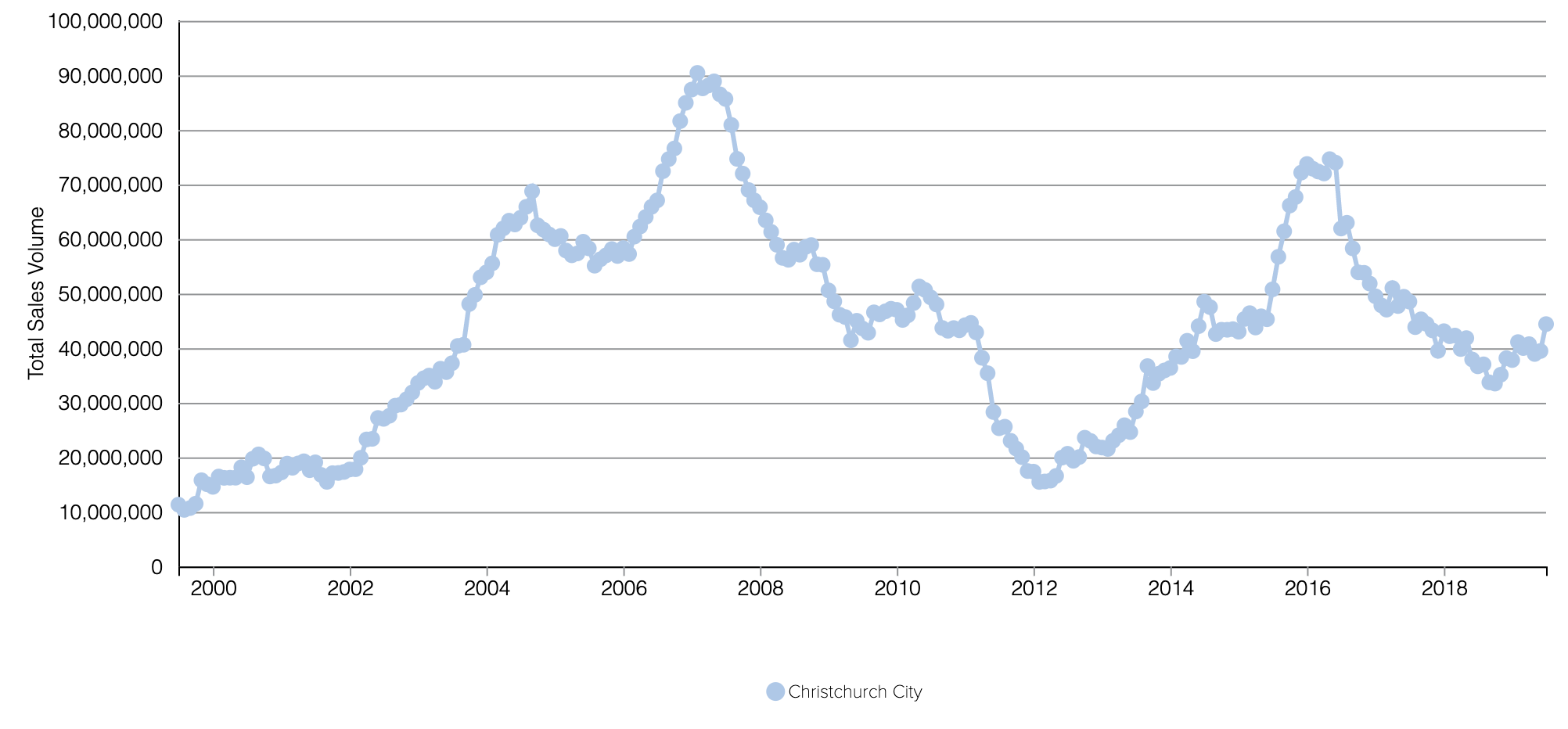 CHC City Annual Apartment Sales Value.png