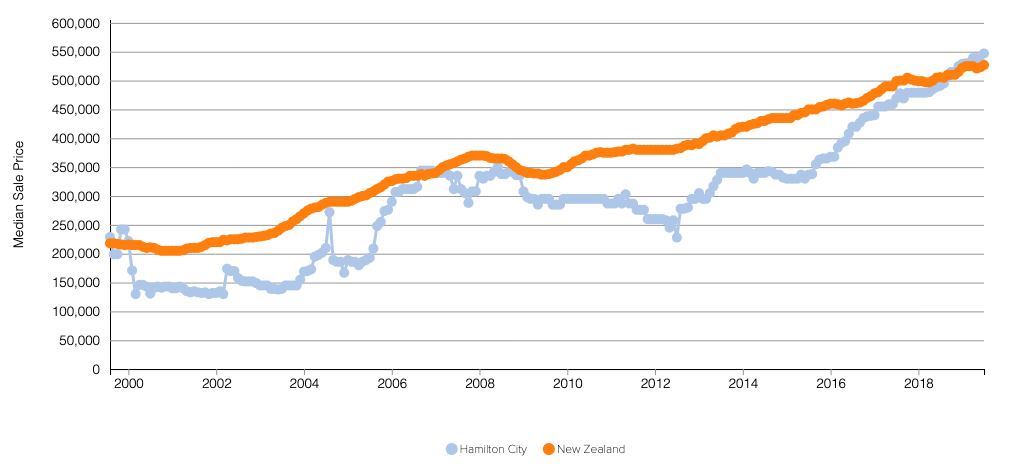 Growth in Hamilton City Townhouse Median Sale Price