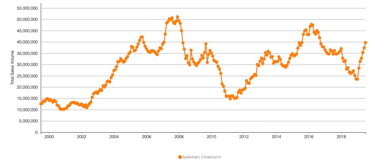 CHC Sydenham Townhouse  Sales Value.png