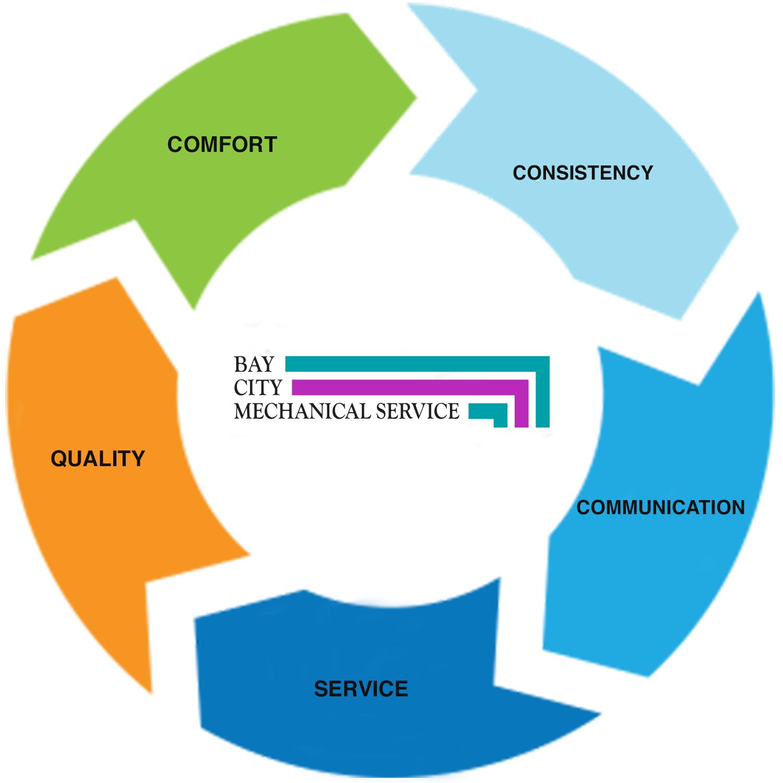 BCMS data-circle.png