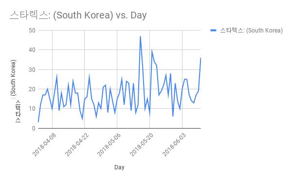 Starex Searches Korea