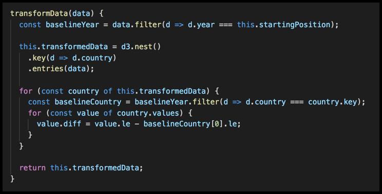 Transforming Data