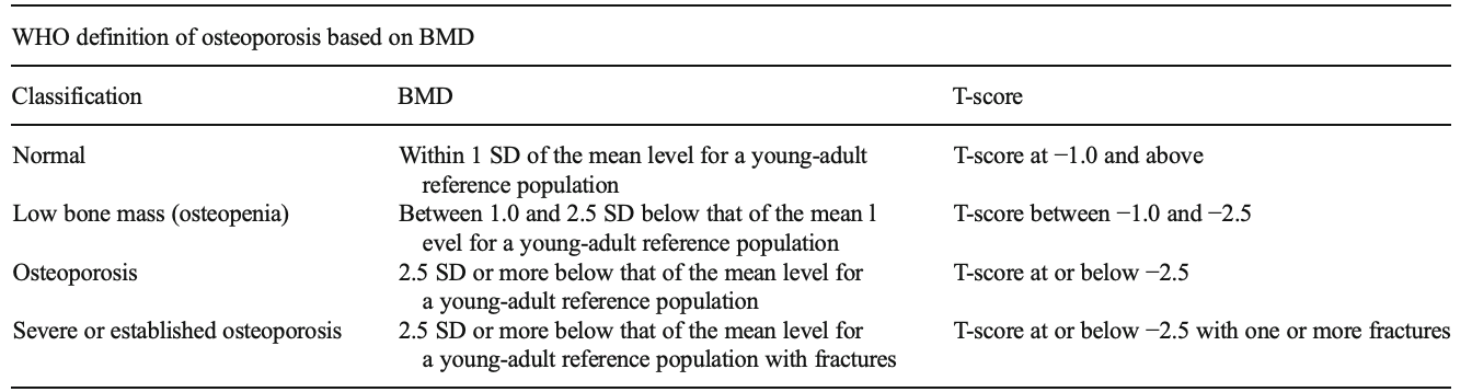 Figure 1 : WHO definition of osteoporosis