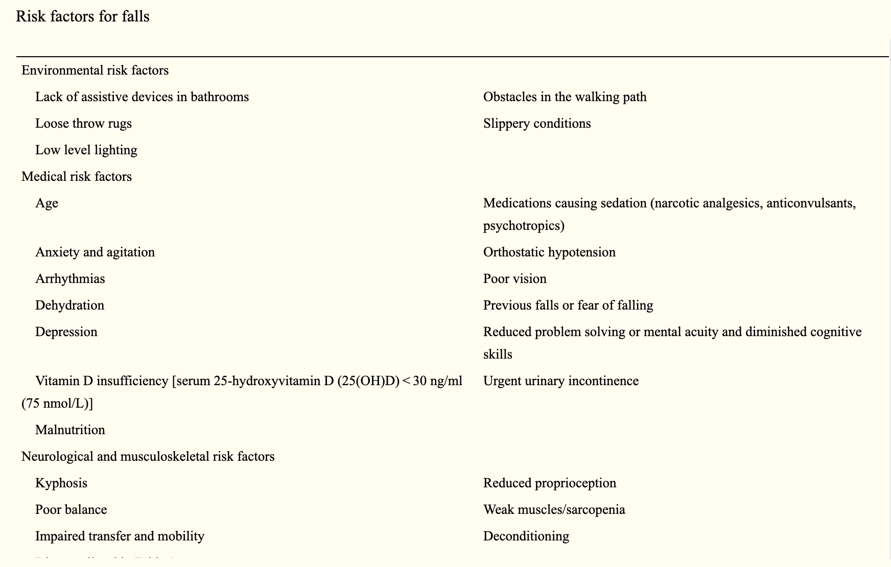 Figure 1 . Risk factors for falls. Adopted from Cosman (2014) [1]