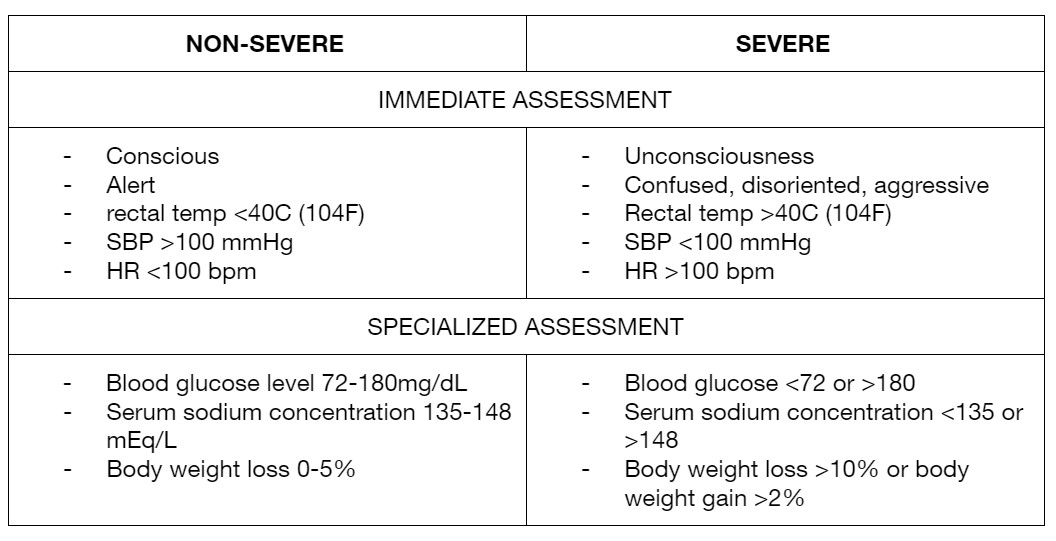 Table 2: Steps in assessment of severity in a collapsed sports person condition.   Adapted from: Noakes, T. Exercise in the heat. Brukner & Khan's Clinical Sports Medicine, 4th ed, McGraw Hill. 2007;58:1132-1145