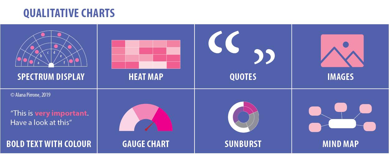 Ways to display qualitative information