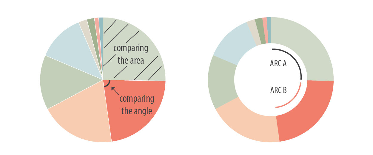 Pie charts rely on our ability to compare area and angle. Donut charts rely on our ability to compare arc lengths
