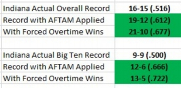 Overall Records.jpg