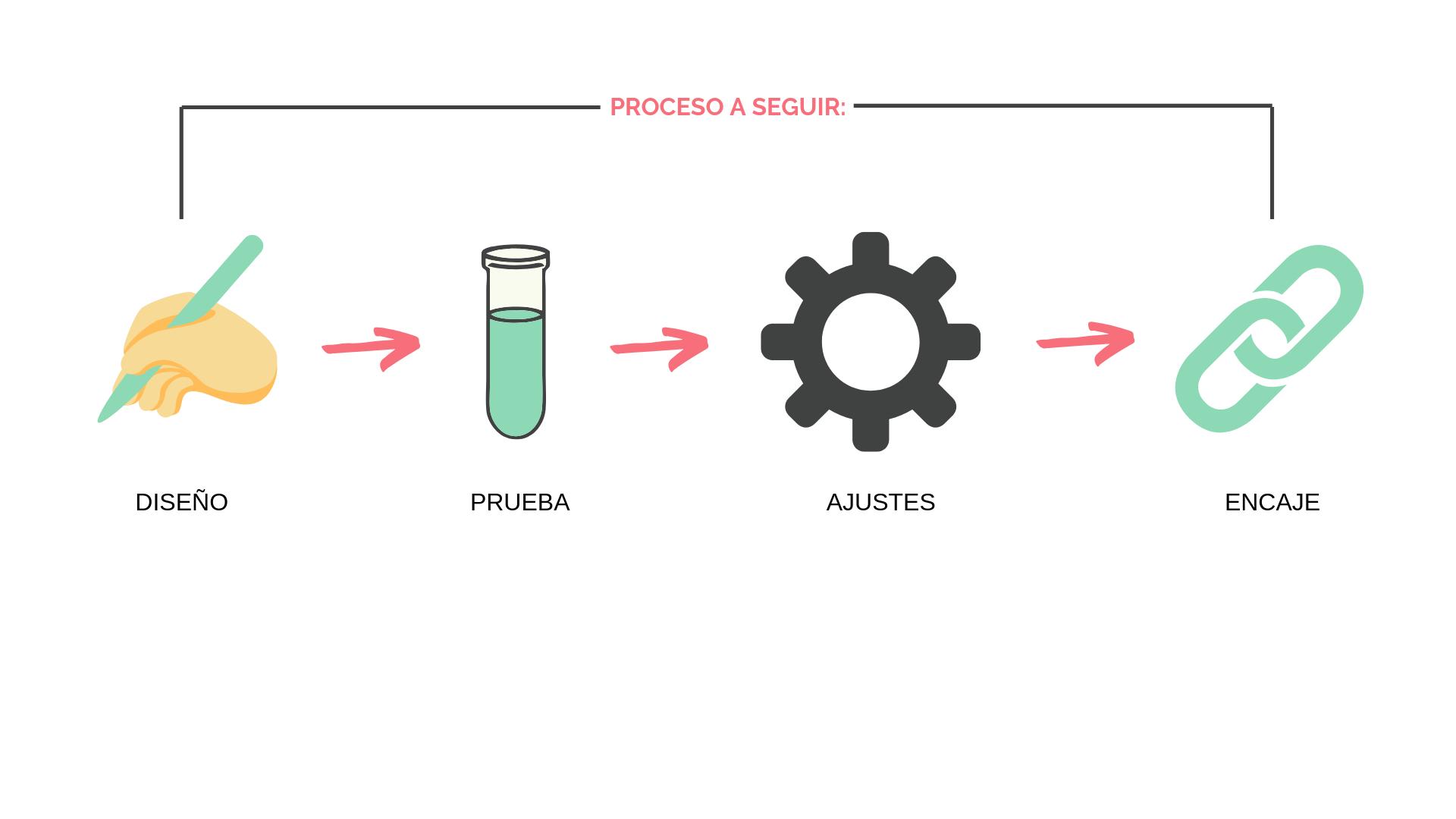 Proceso de diseño de la propuesta de valor