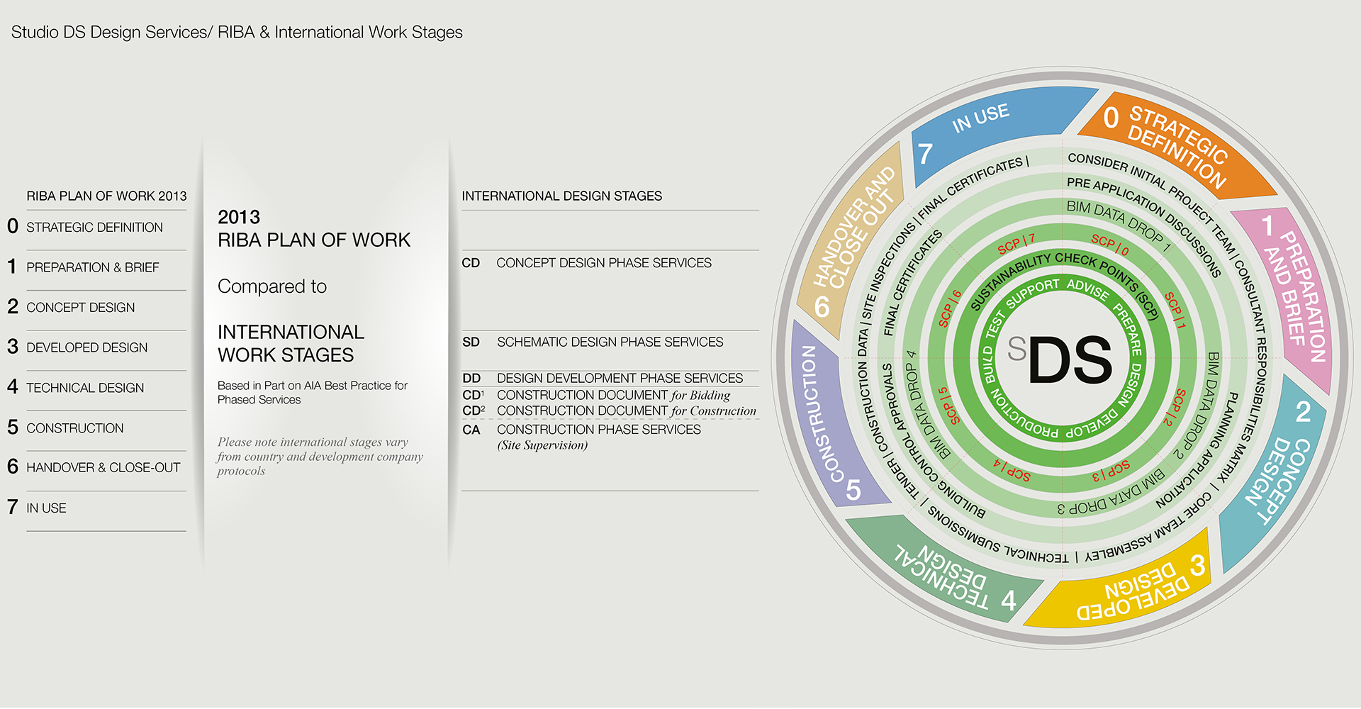 Copyright Studio Diba Salam Ltd 2018 - Services_Work Stages Diagram.jpg