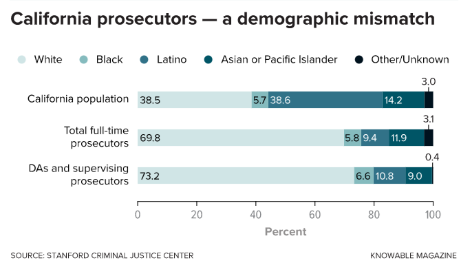 A 2015 report by the Stanford Criminal Justice Center compared the racial demographics of California prosecutors with those of the state'spopulation. It found a significant mismatch. Read the full report here .