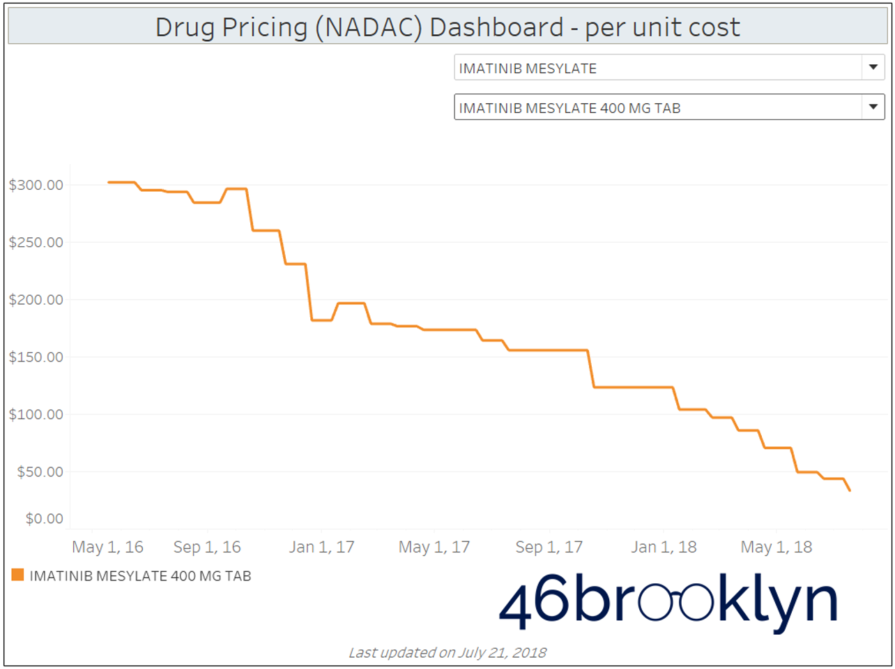 Figure 4   Source: CMS NADAC Database; FDA product/package tables; 46brooklyn