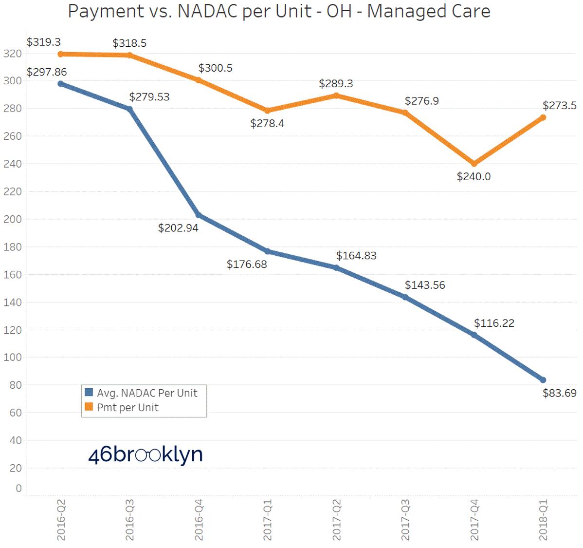 Figure 6   Source: CMS State Utilization Database; CMS Nadac Database; 46brooklyn