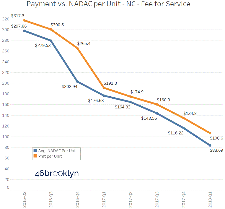 Figure 7   Source: CMS State Utilization Database; CMS NADAC Database; 46brooklyn