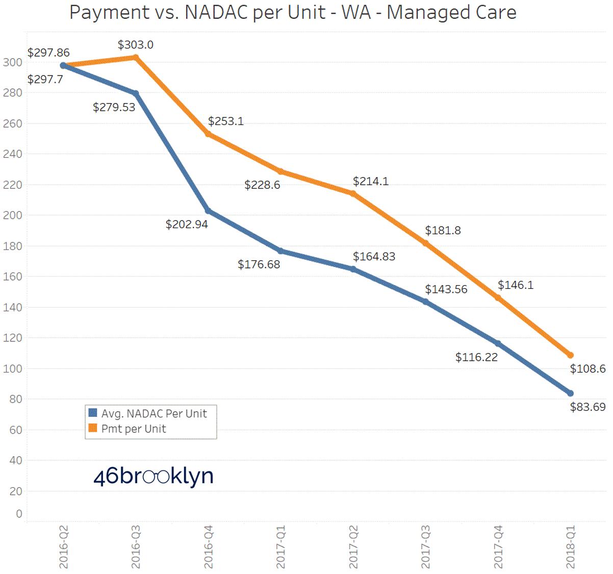 Figure 8   Source: CMS State Utilization Database; CMS NADAC Database; 46brooklyn