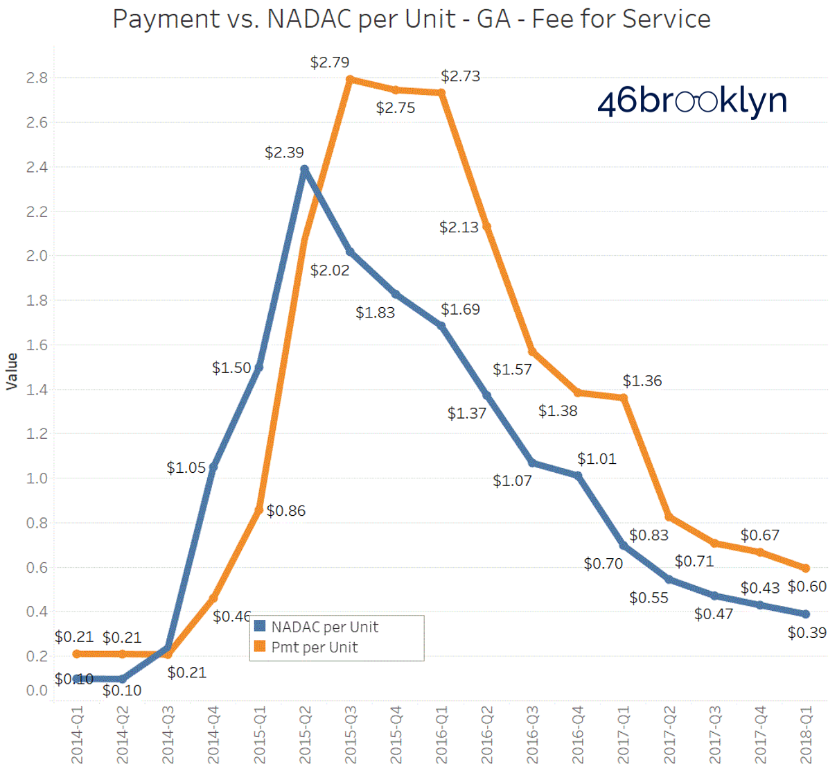 Figure 4   Source: CMS State Utilization Database, CMS NADAC Database, 46brooklyn Research