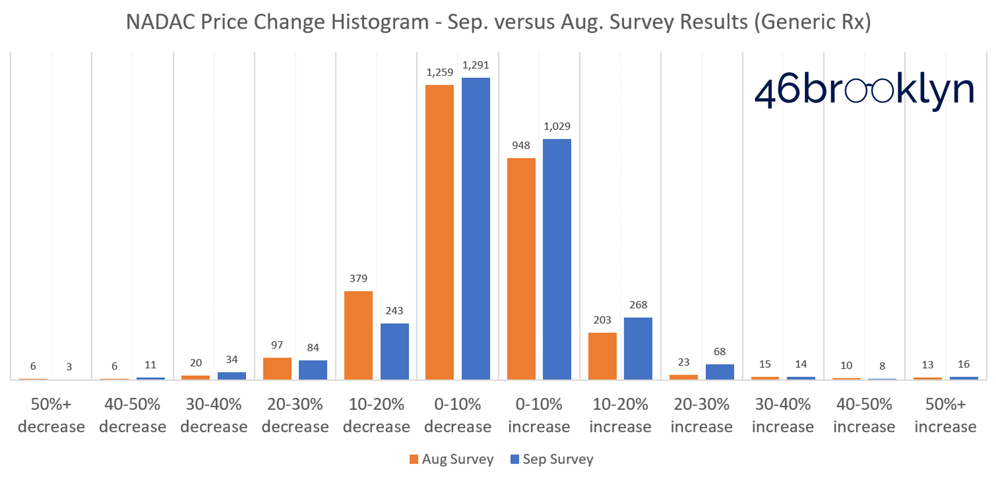 Figure 1   Source:    Data.Medicaid.gov   , 46brooklyn Research