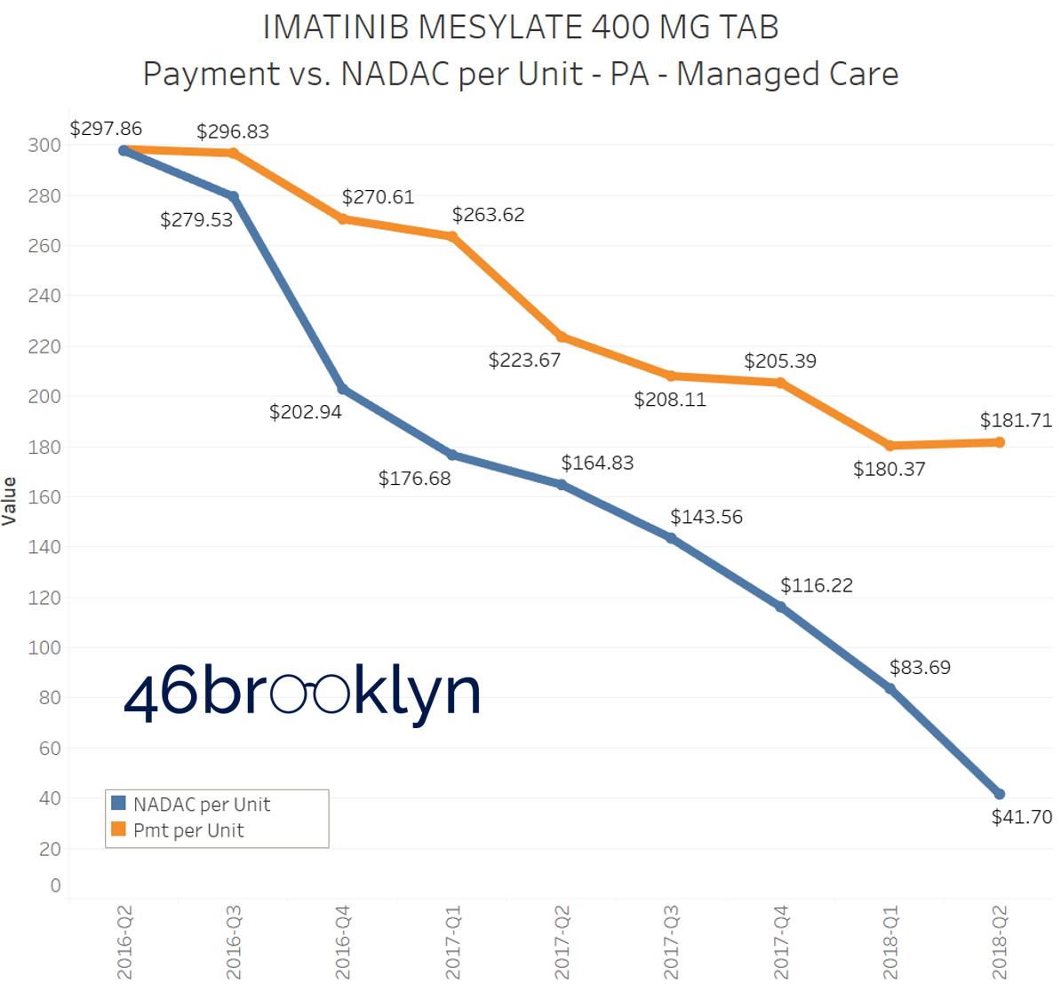 Figure 2   Source: CMS State Utilization Database; CMS NADAC Database; 46brooklyn