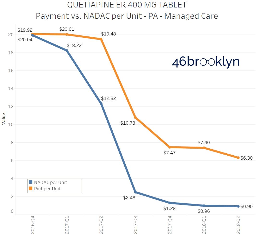 Figure 5   Source: CMS State Utilization Database; CMS NADAC Database; 46brooklyn