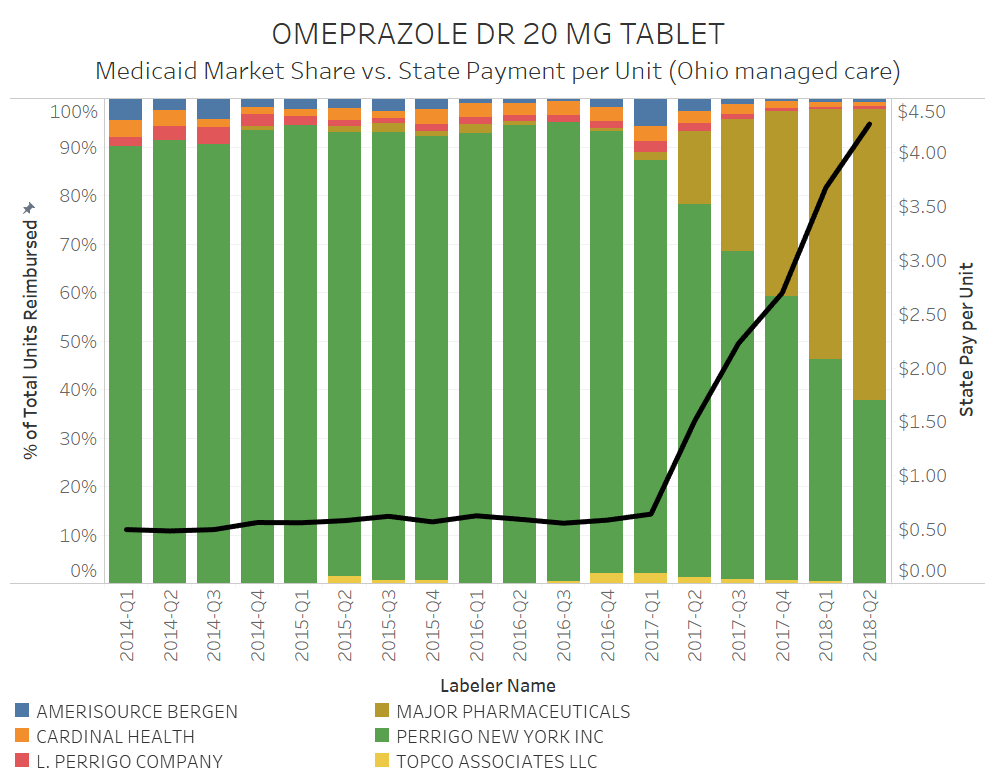 Figure 5   Source:    Data.Medicaid.gov   ,    FDA.gov   , 46brooklyn Research