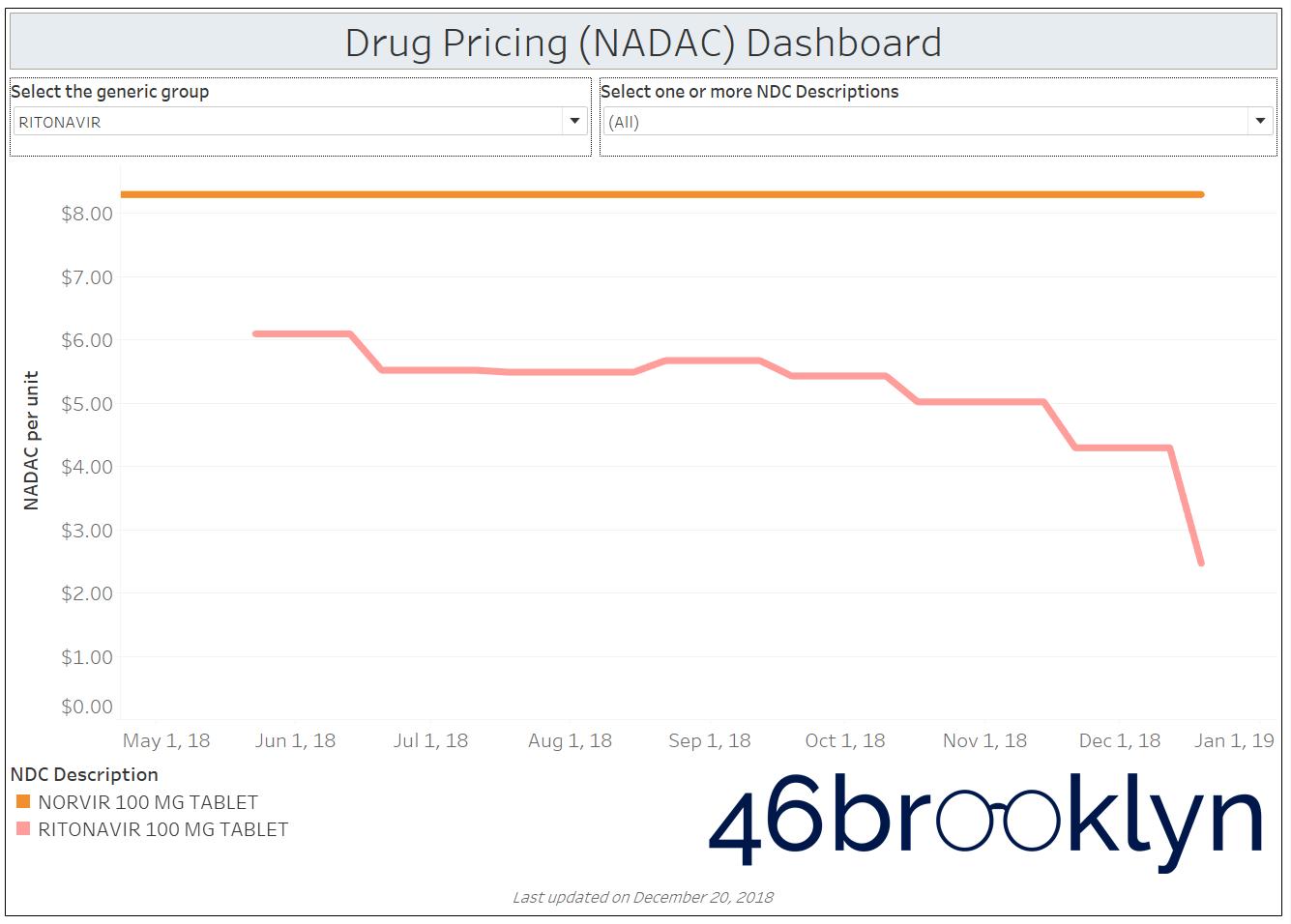 Figure 3   Source:    Data.Medicaid.gov   ,    FDA.gov   , 46brooklyn Research