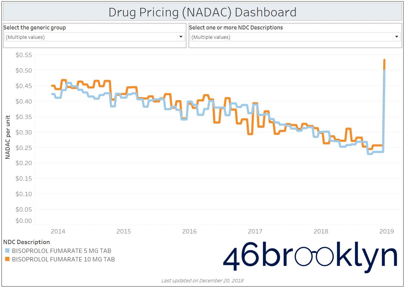 Figure 4   Source:    Data.Medicaid.gov   ,    FDA.gov   , 46brooklyn Research