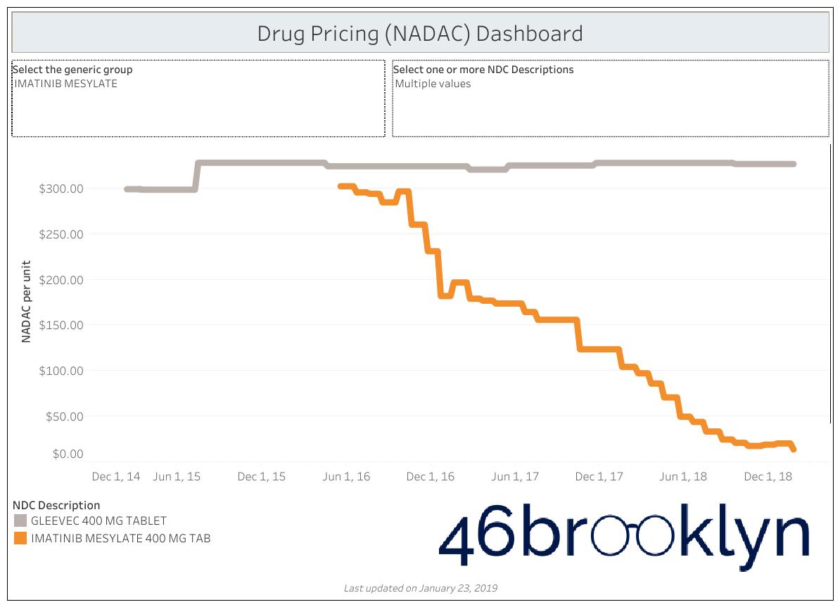 Figure 2   Source:    Data.Medicaid.gov   ,    FDA.gov   , 46brooklyn Research