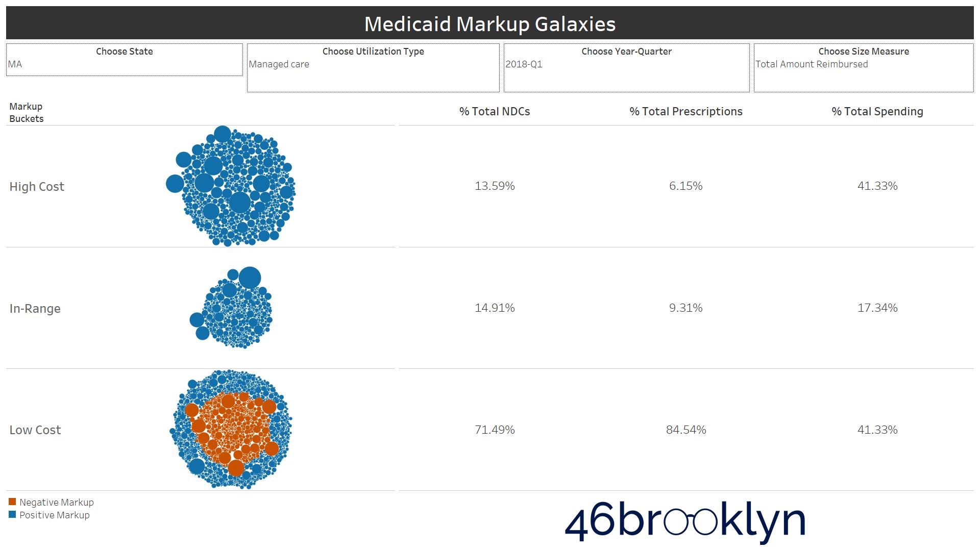Figure 6   Source: Data.Medicaid.gov, 46brooklyn Research