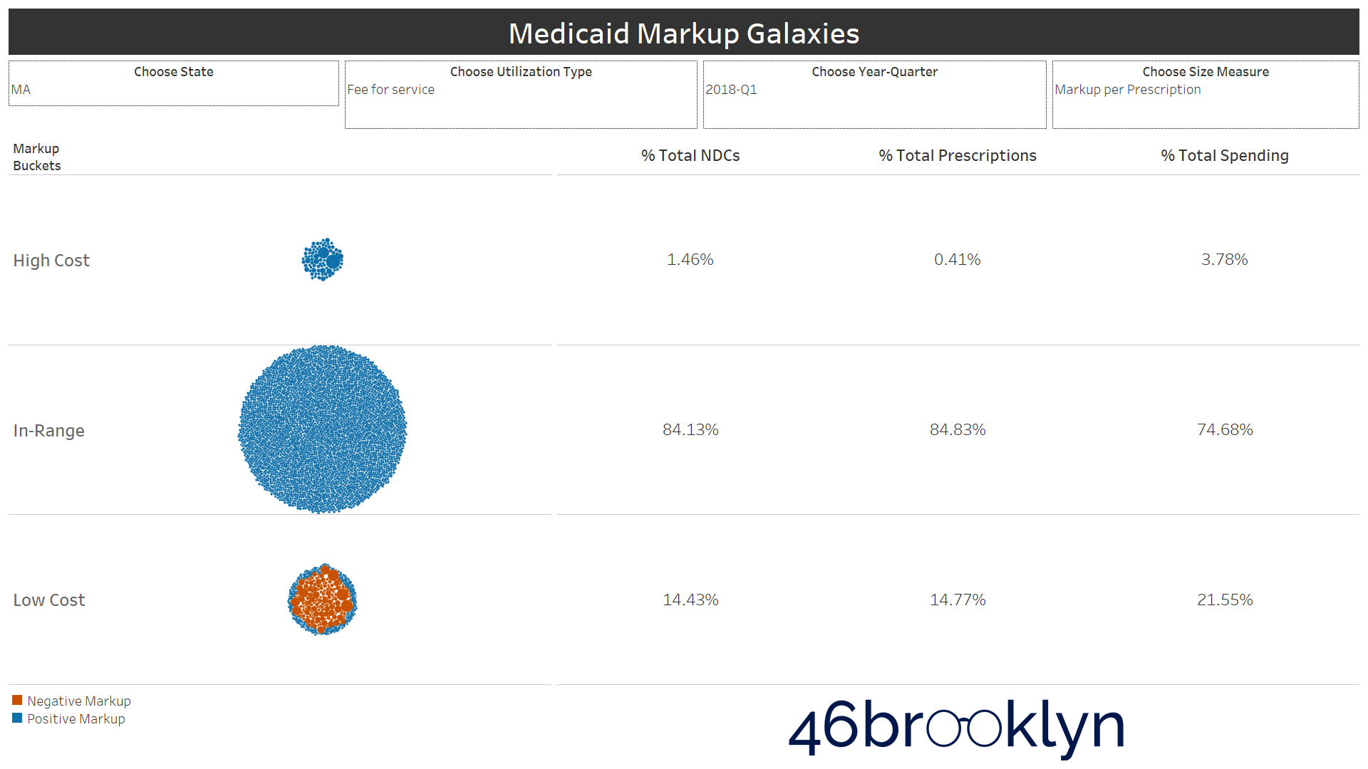 Figure 7   Source: Data.Medicaid.gov, 46brooklyn Research