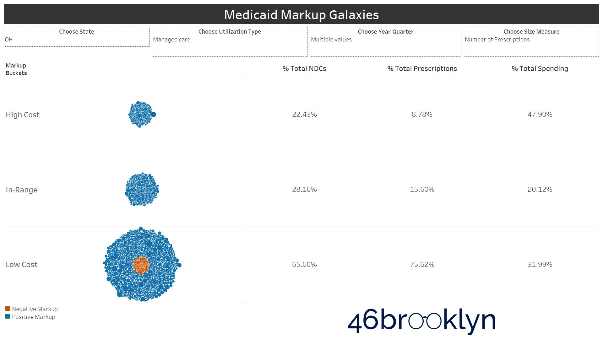 Figure 10   Source: Data.Medicaid.gov, 46brooklyn Research
