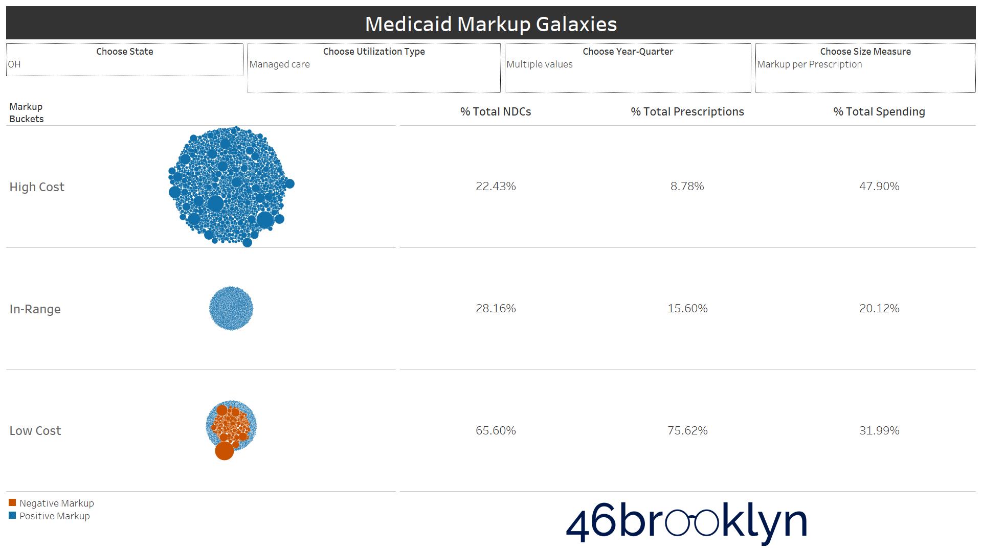 Figure 11   Source: Data.Medicaid.gov, 46brooklyn Research