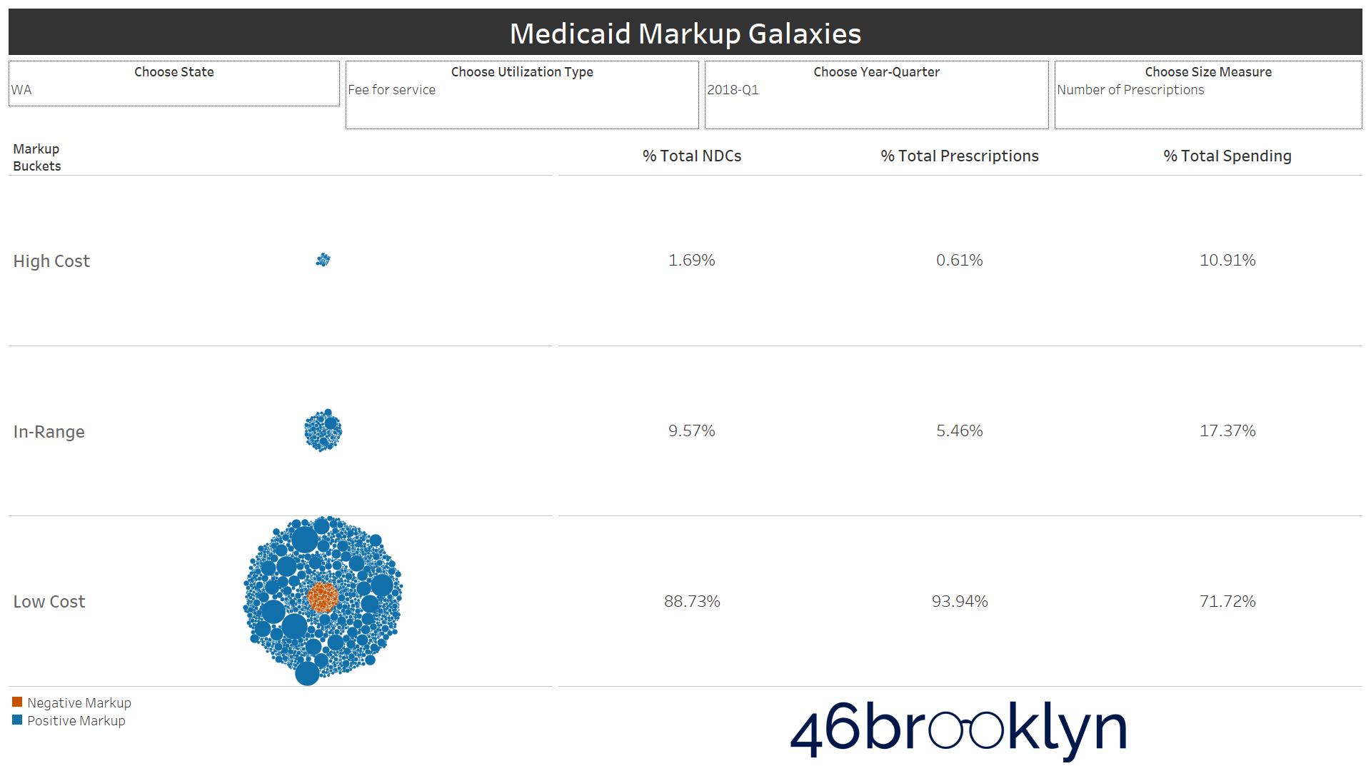Figure 8   Source: Data.Medicaid.gov, 46brooklyn Research