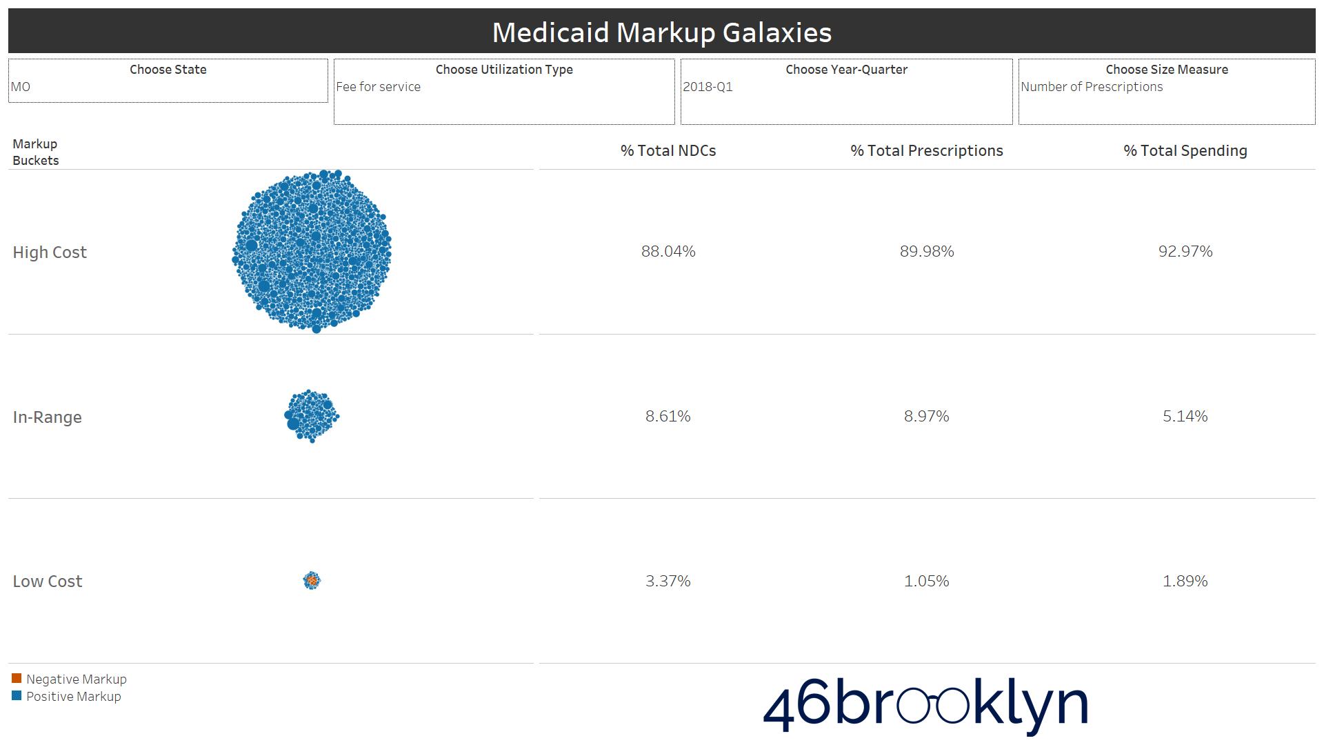 Figure 9   Source: Data.Medicaid.gov, 46brooklyn Research