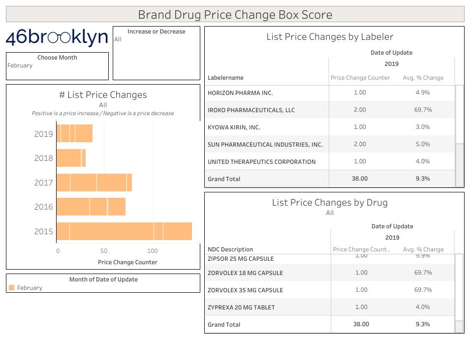 Brand Drug Price Change Box Score Feb 2019.png