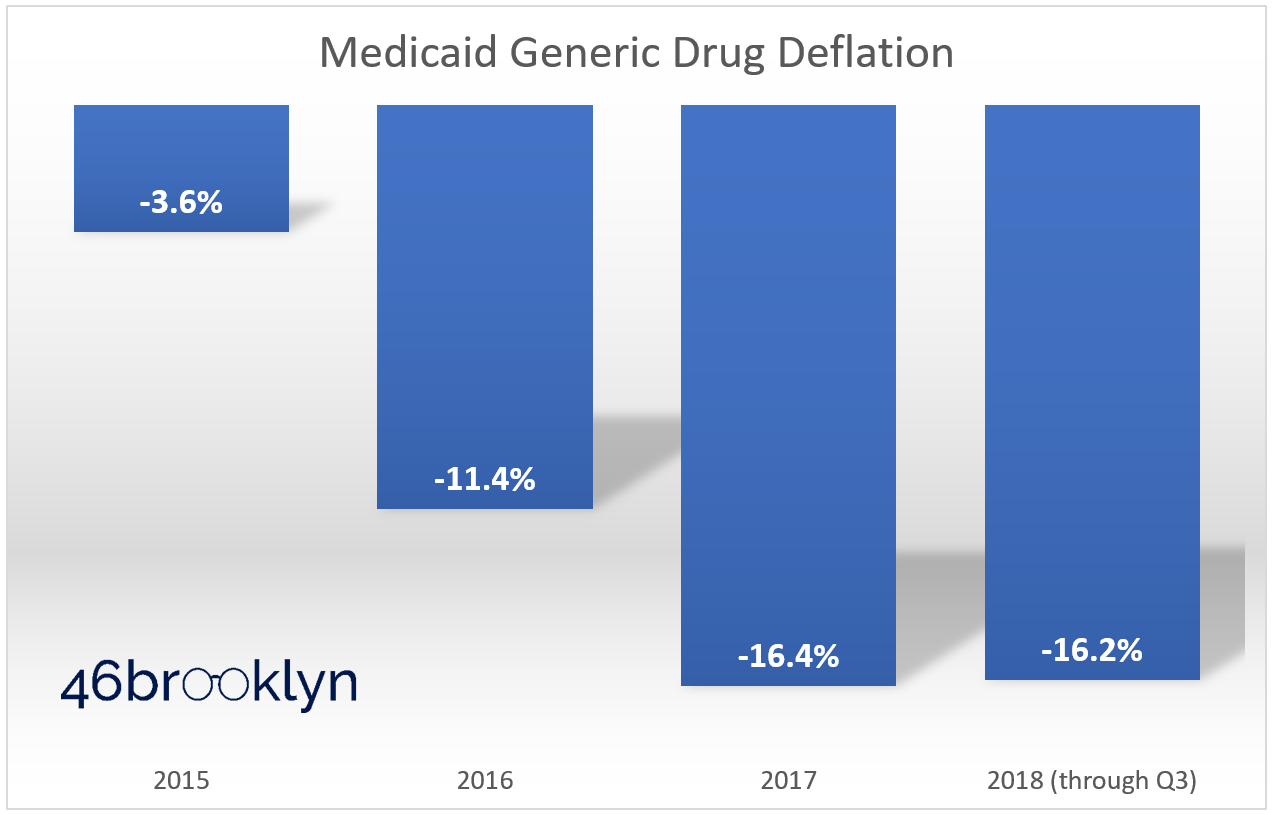 Figure 1   Source: Data.Medicaid.gov; 46brooklyn Research