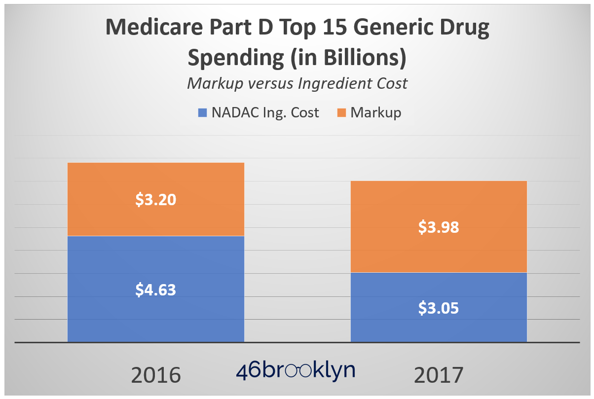 Figure 7   Source: CMS.gov; Data.Medicaid.gov; 46brooklyn Research