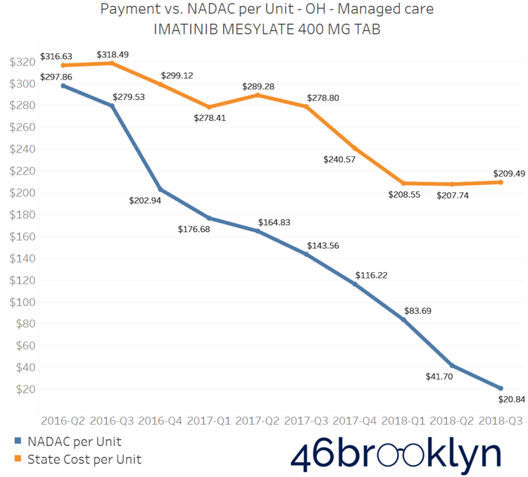 New CMS Medicaid drug pricing data released with stunning