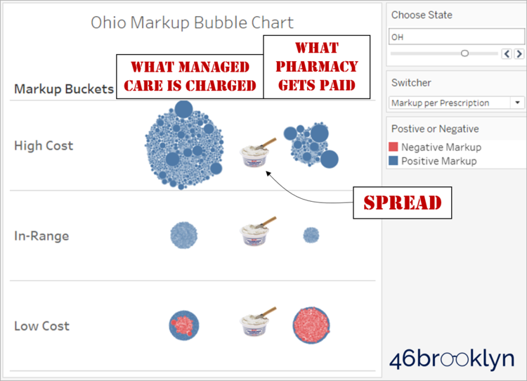 New drug pricing analysis reveals where PBMs and pharmacies