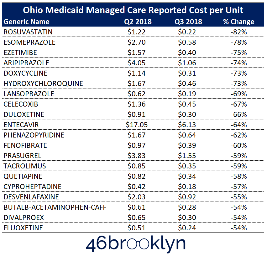 Figure 8   Source: Data.Medicaid.gov, 46brooklyn Research
