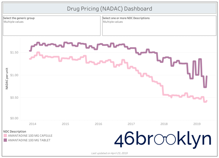What's happening to generic drug prices? April 2019 NADAC