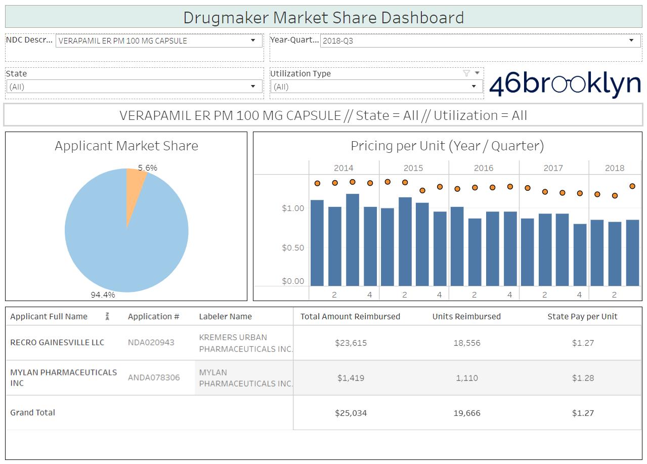 Verapamil 100 market share.PNG