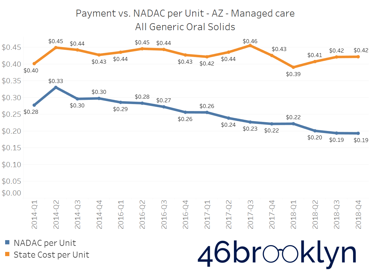 State AZ managed care.png