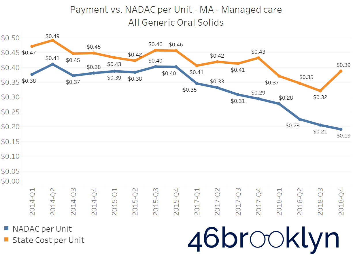 State MA managed care.png