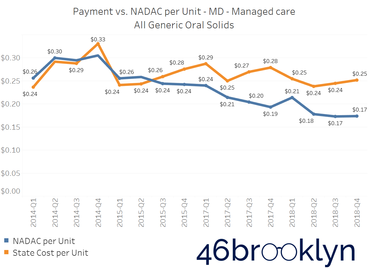 State MD managed care.png