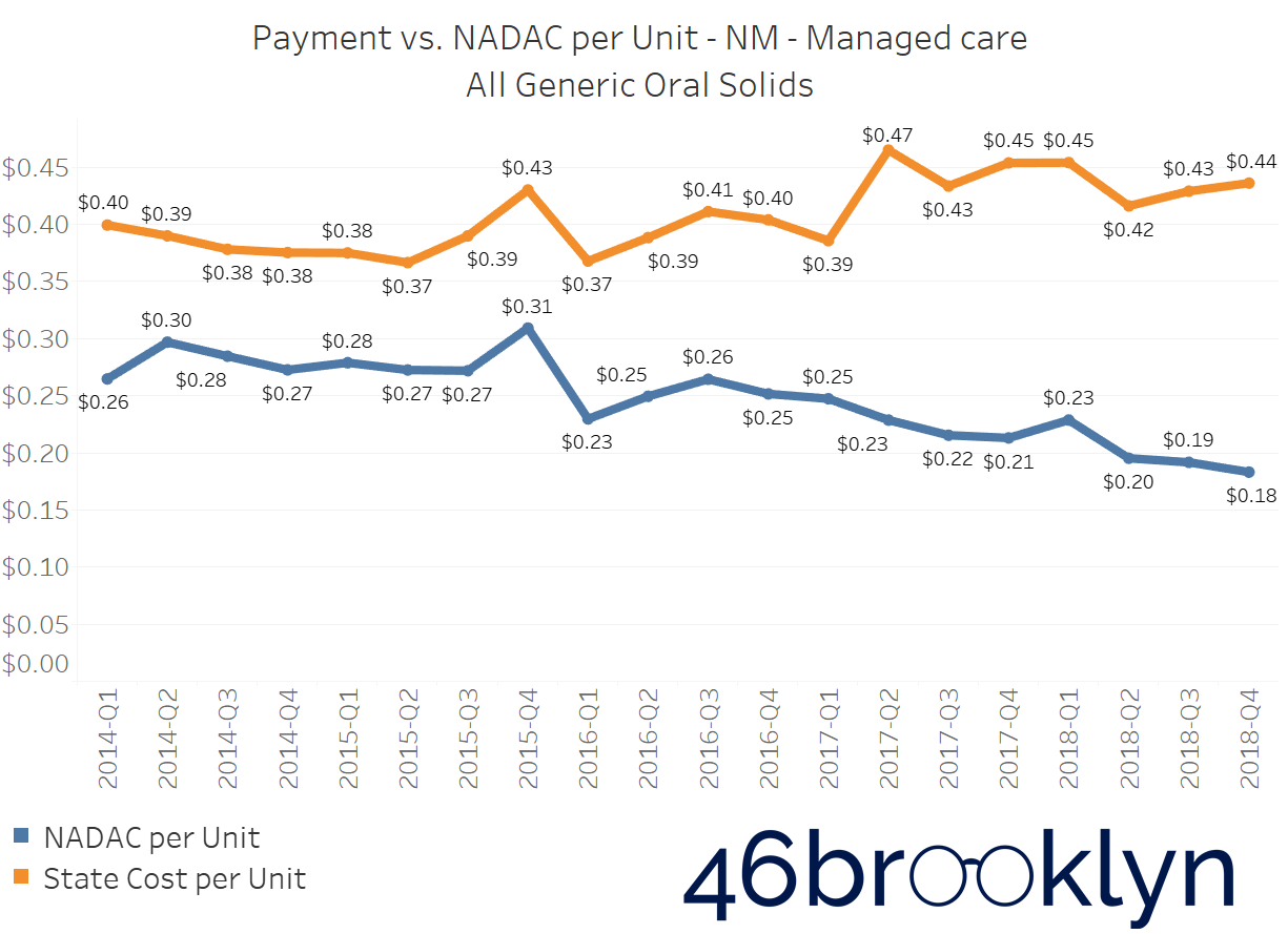 State NM managed care.png