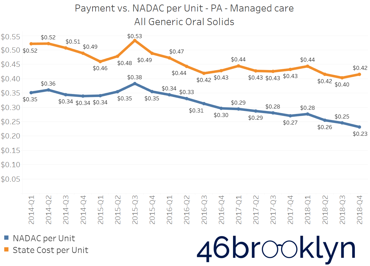 State PA managed care.png