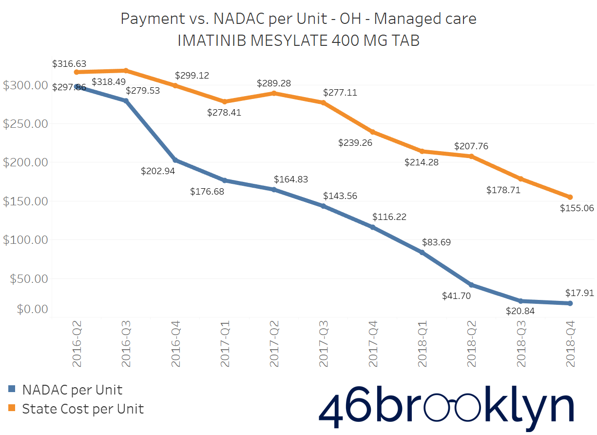 Imatinib Ohio managed care.png