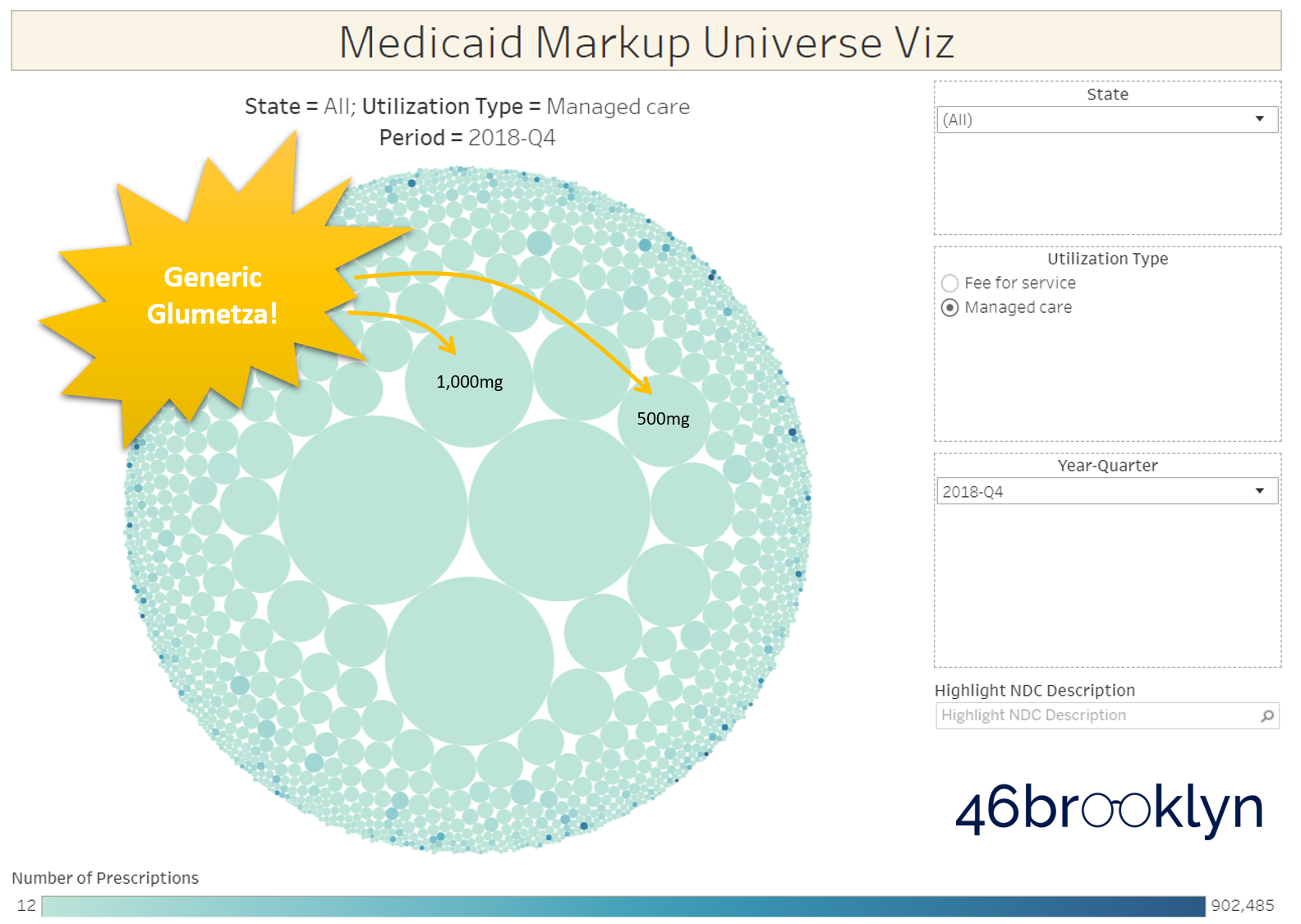 Figure 5   Source: Data.Medicaid.gov, 46brooklyn Research