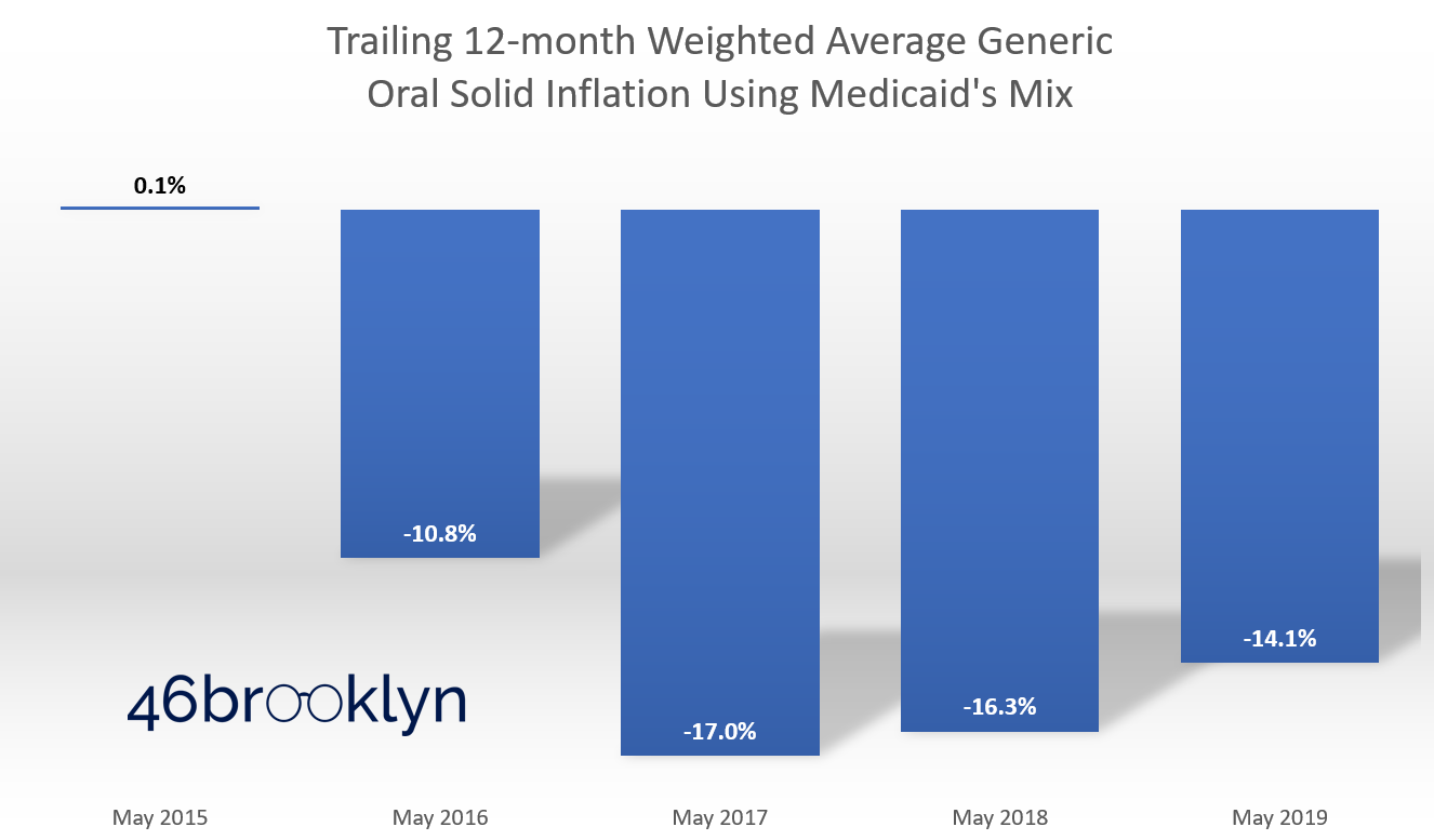 Figure 2 Source:  Data.Medicaid.gov , 46brooklyn Research