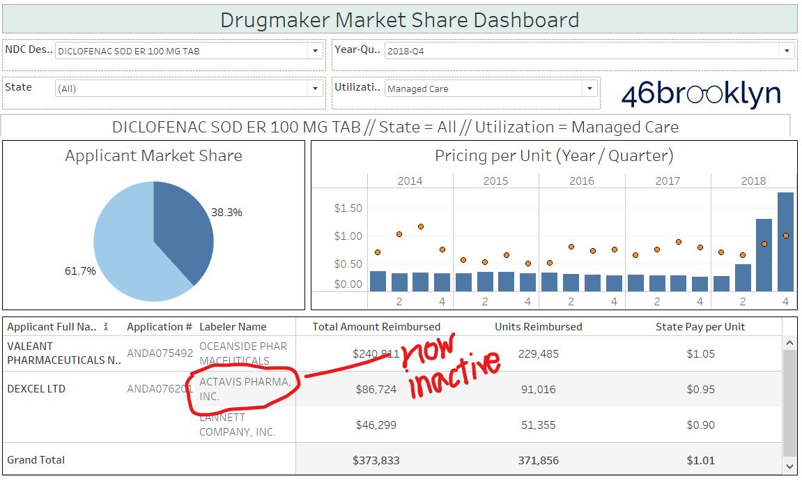 Figure 7 Source:  Data.Medicaid.gov ,  FDA.gov (orange book) ,  FDA.gov (NDC lookup) , 46brooklyn Research